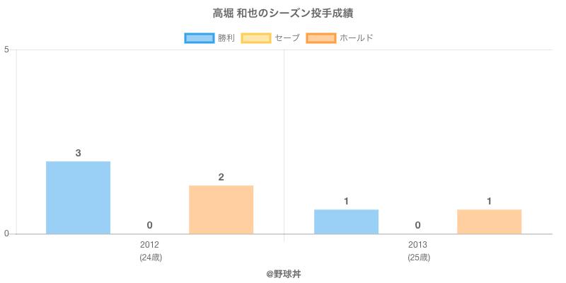 #高堀 和也のシーズン投手成績