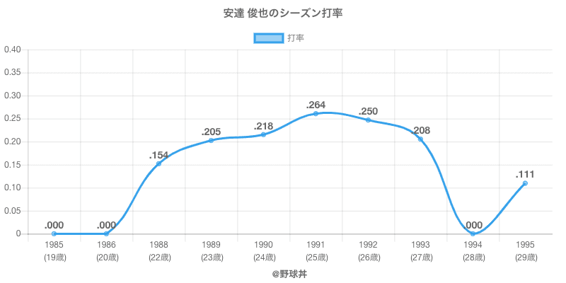 安達 俊也のシーズン打率