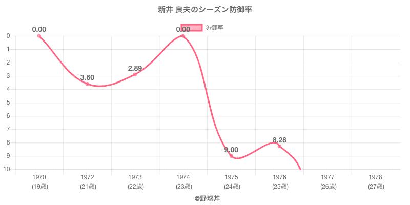 新井 良夫のシーズン防御率