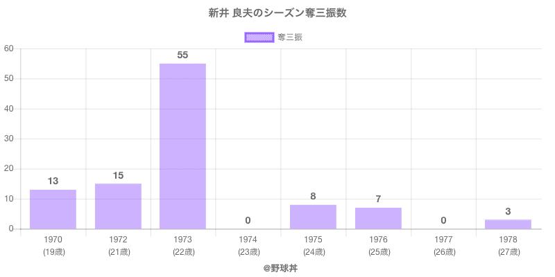 #新井 良夫のシーズン奪三振数