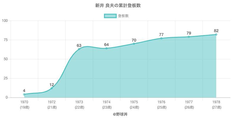 #新井 良夫の累計登板数