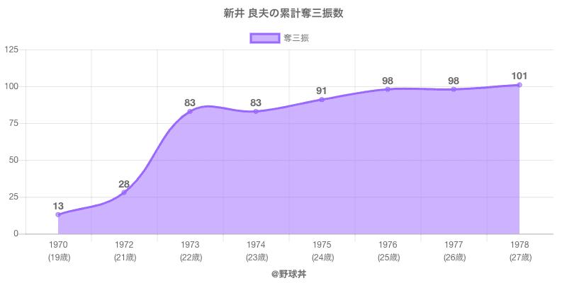 #新井 良夫の累計奪三振数