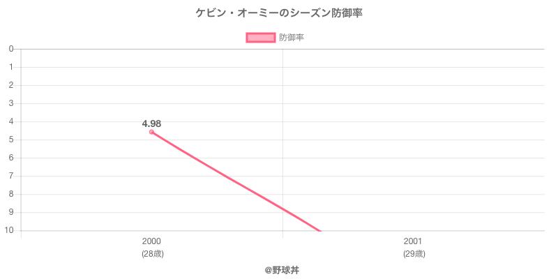 ケビン・オーミーのシーズン防御率