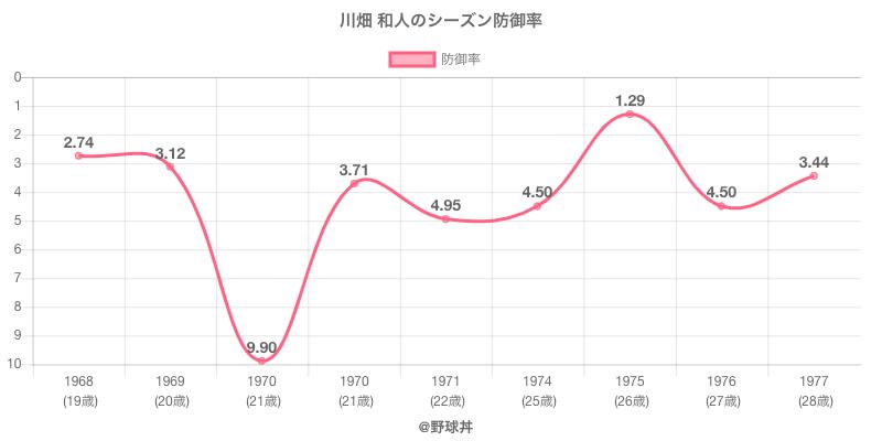 川畑 和人のシーズン防御率