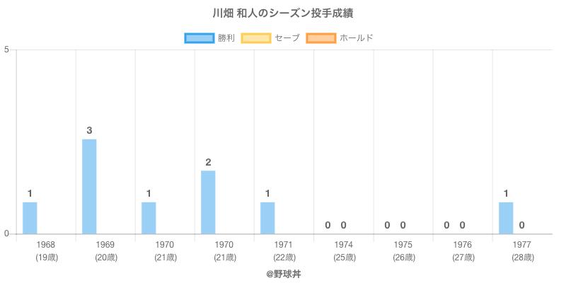 #川畑 和人のシーズン投手成績