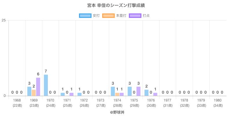 #宮本 幸信のシーズン打撃成績