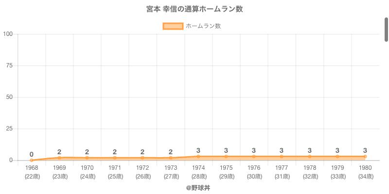 #宮本 幸信の通算ホームラン数
