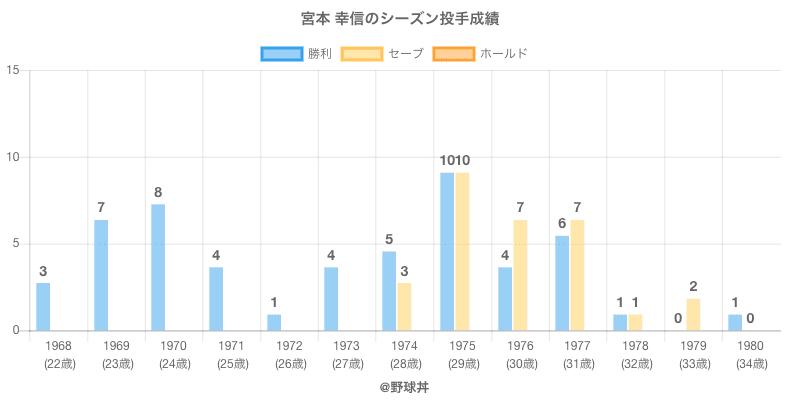 #宮本 幸信のシーズン投手成績