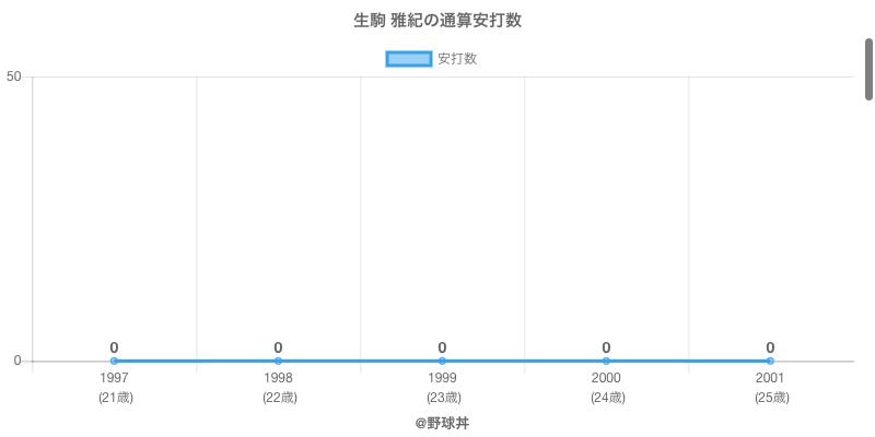 #生駒 雅紀の通算安打数