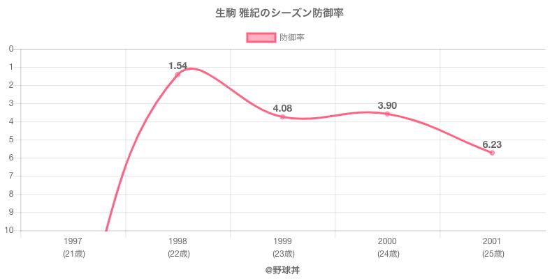 生駒 雅紀のシーズン防御率