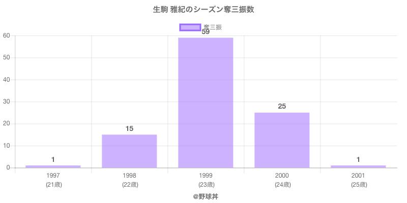 #生駒 雅紀のシーズン奪三振数