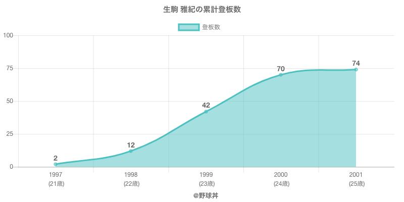 #生駒 雅紀の累計登板数