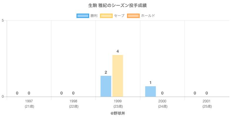 #生駒 雅紀のシーズン投手成績
