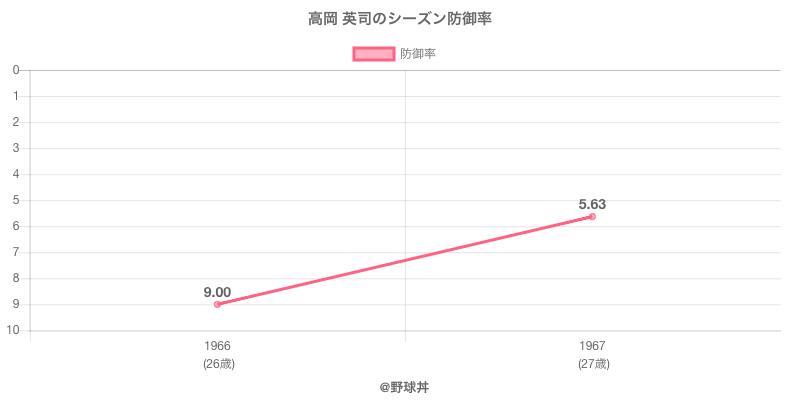 高岡 英司のシーズン防御率