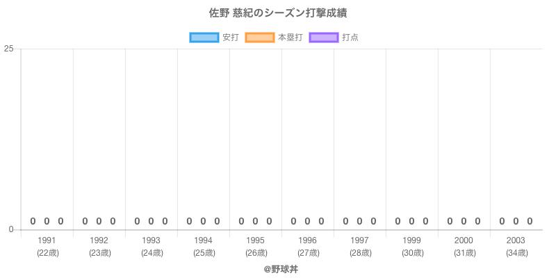 #佐野 慈紀のシーズン打撃成績