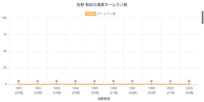 #佐野 慈紀の通算ホームラン数