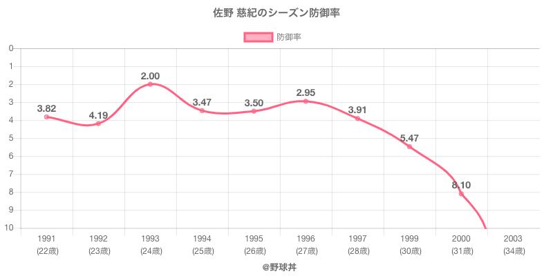 佐野 慈紀のシーズン防御率