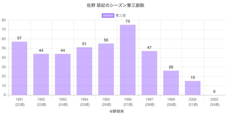 #佐野 慈紀のシーズン奪三振数