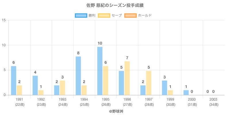 #佐野 慈紀のシーズン投手成績