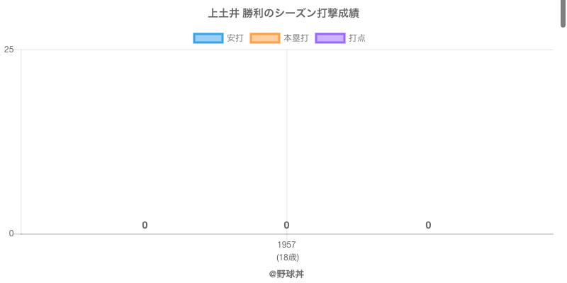 #上土井 勝利のシーズン打撃成績