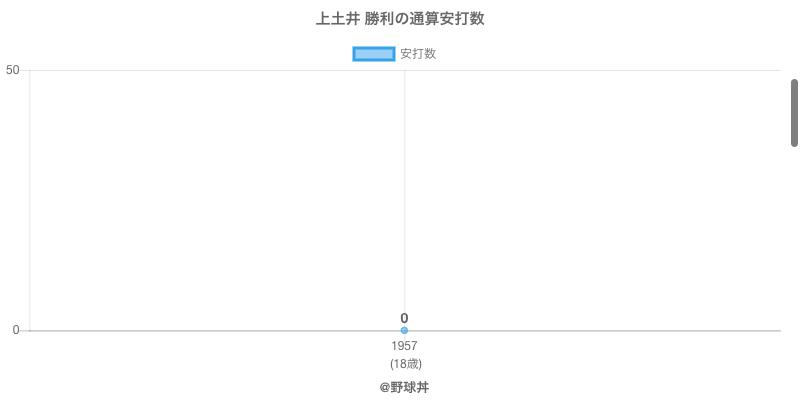 #上土井 勝利の通算安打数