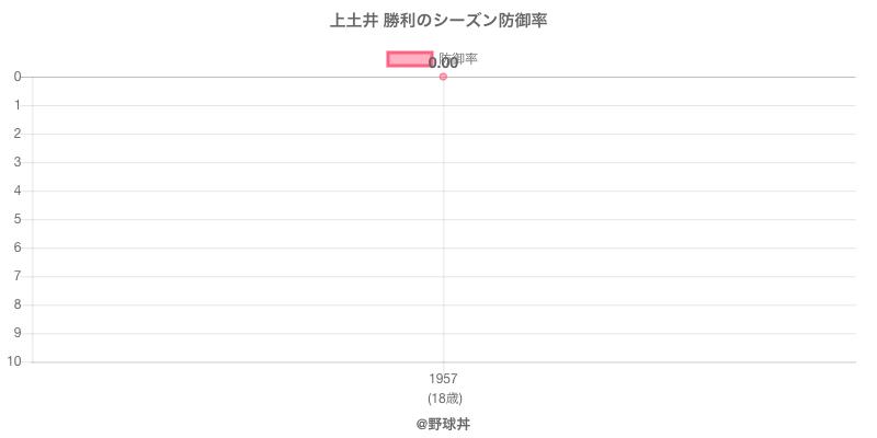 上土井 勝利のシーズン防御率