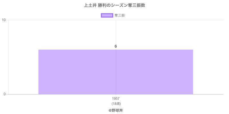 #上土井 勝利のシーズン奪三振数