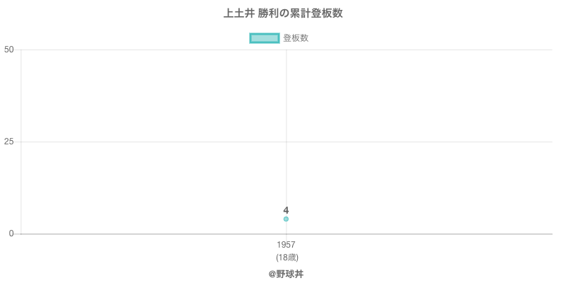 #上土井 勝利の累計登板数