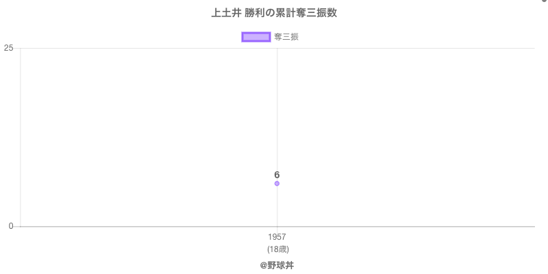 #上土井 勝利の累計奪三振数