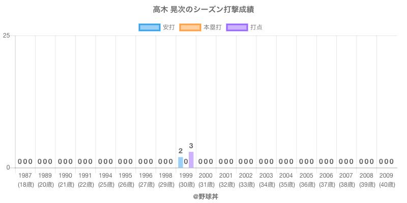 #高木 晃次のシーズン打撃成績