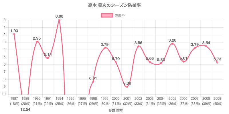 高木 晃次のシーズン防御率