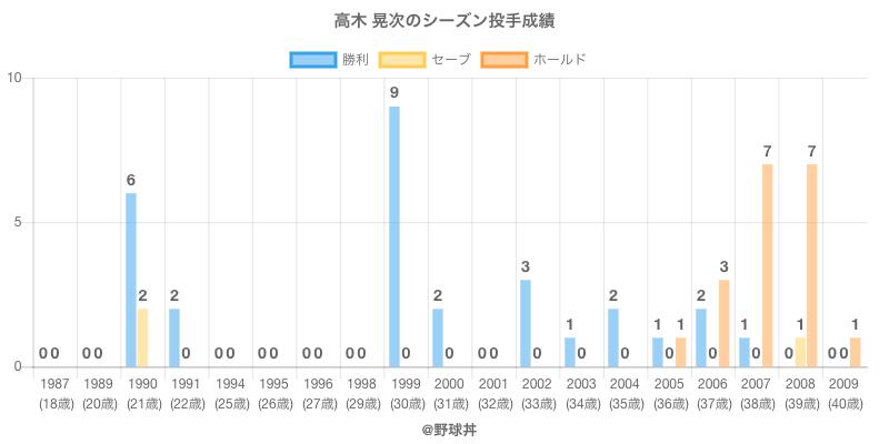 #高木 晃次のシーズン投手成績