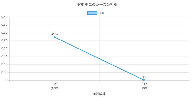 小林 勇二のシーズン打率