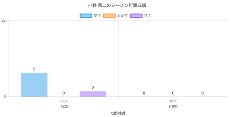 #小林 勇二のシーズン打撃成績
