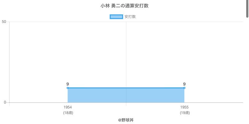#小林 勇二の通算安打数