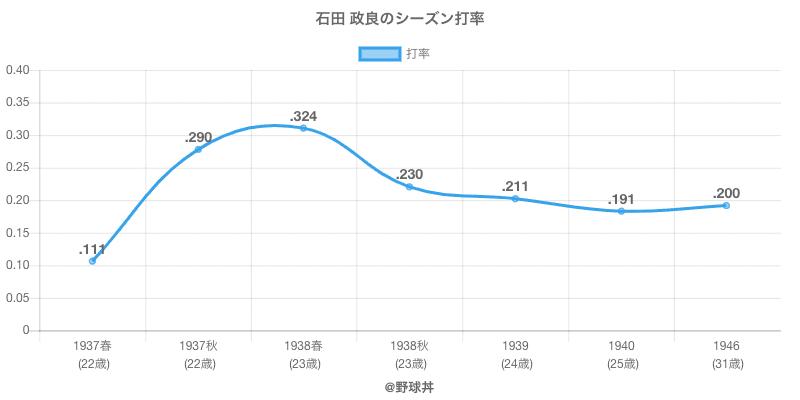 石田 政良のシーズン打率