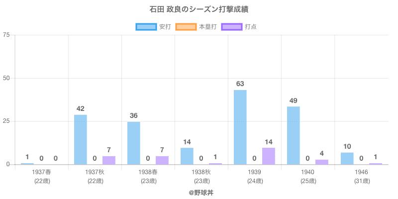 #石田 政良のシーズン打撃成績
