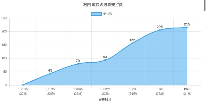 #石田 政良の通算安打数