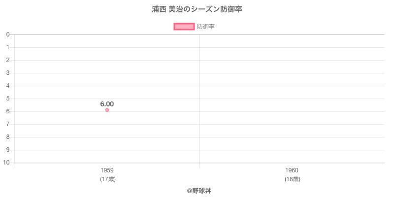 浦西 美治のシーズン防御率