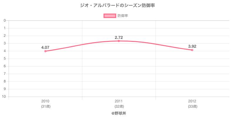 ジオ・アルバラードのシーズン防御率