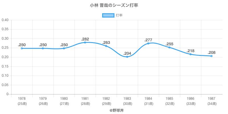 小林 晋哉のシーズン打率