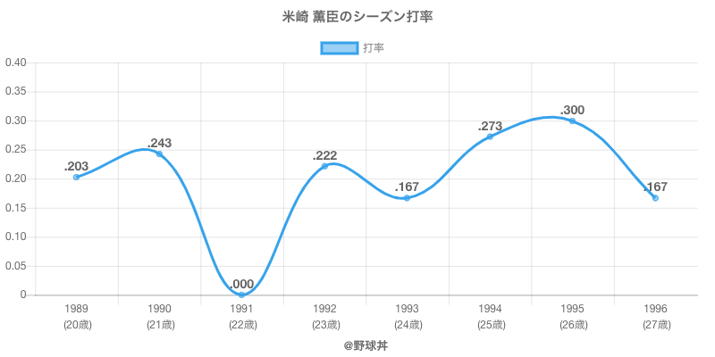 米崎 薫臣のシーズン打率