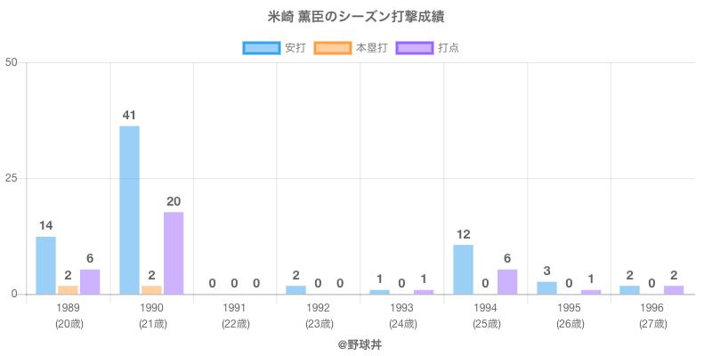 #米崎 薫臣のシーズン打撃成績