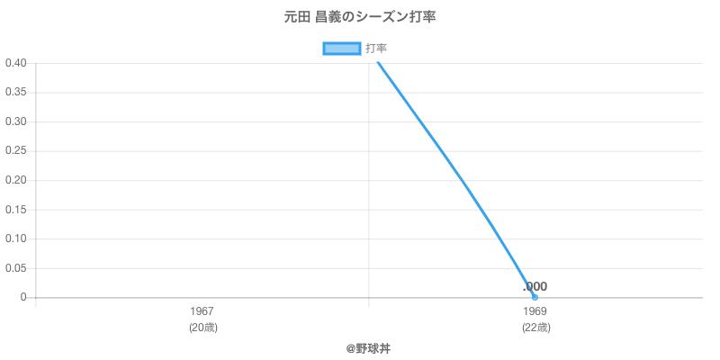元田 昌義のシーズン打率