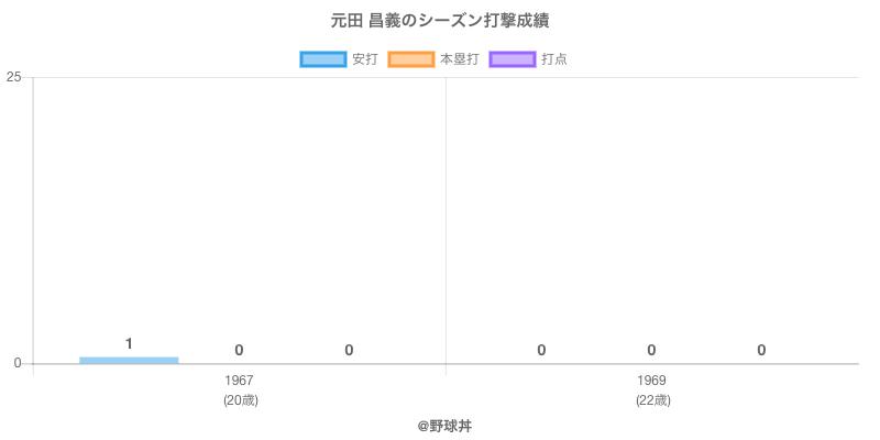#元田 昌義のシーズン打撃成績