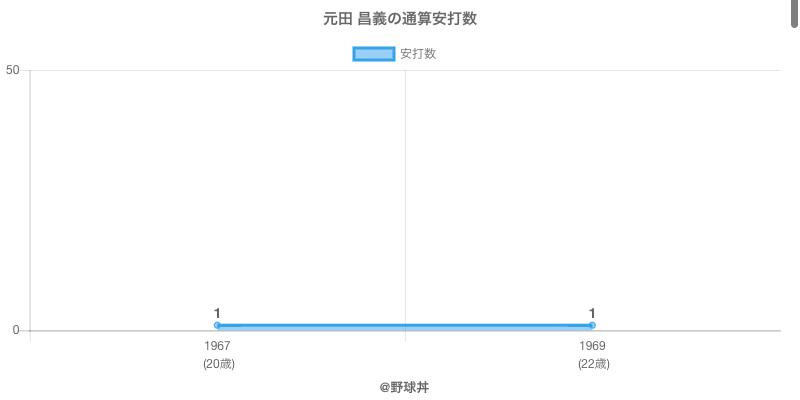 #元田 昌義の通算安打数