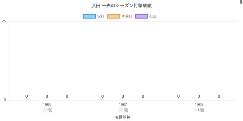 #浜田 一夫のシーズン打撃成績