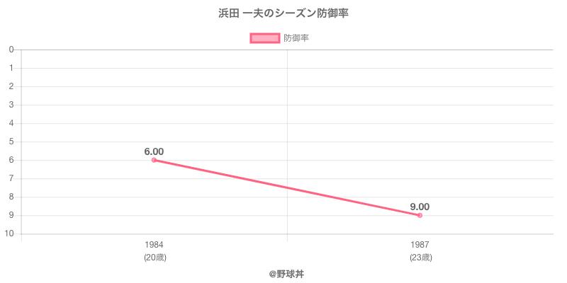 浜田 一夫のシーズン防御率