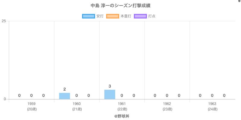 #中島 淳一のシーズン打撃成績