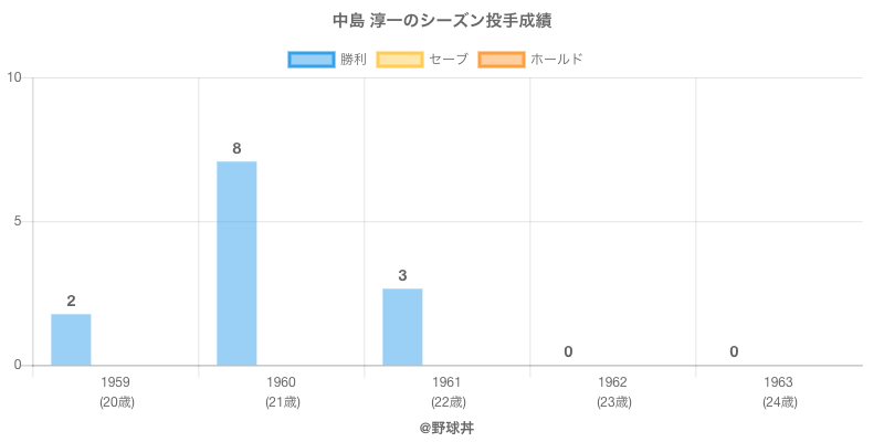 #中島 淳一のシーズン投手成績